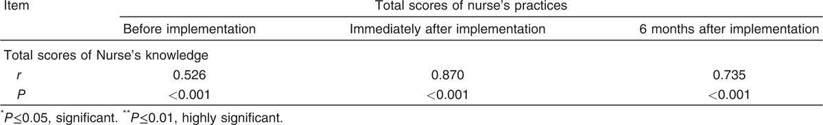 Effect of education program on nurses' knowledge and